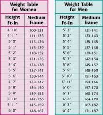 Google Height And Weight Chart Pin On Fitness 101