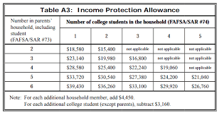 Fafsa Household Income Chart 75 Unexpected Fafsa Household Income Chart