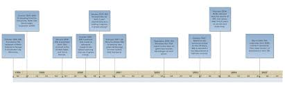 How To Prepare A Timeline Chart Timeline How To Create A Timeline