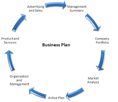 online sales business plan custom papers writing services cheap online service cultureworks