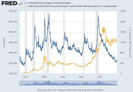 Gold Prices Fall As Us Jobless Claims Fall To 50 Year Low