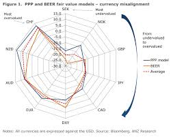 The Major Currencies That Are Undervalued And Overvalued