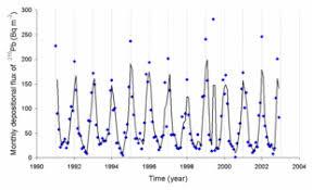 Radon Level Chart Radon Wikipedia