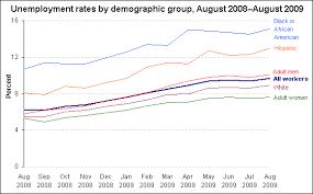 Unemployment Rate Demographics August 2009 The Economics