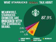 Dunkin Donuts Allergen Chart 9 Best Starbucks Images Starbucks Dunkin Donuts Donuts