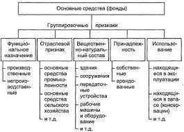 Состав и структура основных средств Экономика предприятия  Для учета оценки и анализа основные средства фонды классифицируются по ряду признаков рисунок 12 1
