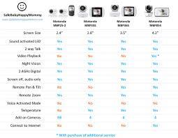 Comparing Video Baby Monitors Motorola Baby Monitors