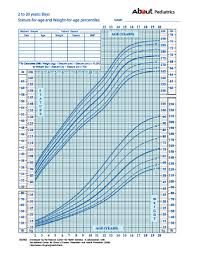 Height Of A 2 Year Old Chart Height And Weight Percentage Chart For Children Growth Chart