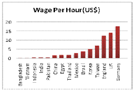 Wage Per Hour Chart Of Garments Factory Workers Around The