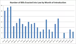 Bills Passed By Congress Per Year How Long Does It Take To Pass A Bill In The Us Quora