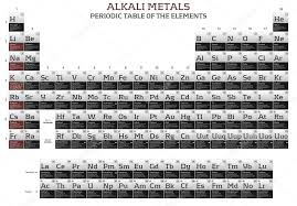Alkali metals elements in the periodic table — Stock Photo ...