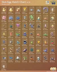 Pokemon Go 10km Egg Chart
