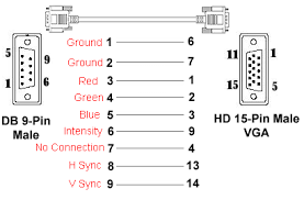 rgb db9 to hd 15 pin d sub adapter cable the following diagram shows the corresponding pin out assignment from a db9 rgb output to the 15 pin d sub input of our model av 1 converter