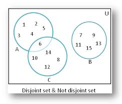 Venn Diagram Examples 3 Sets Disjoint Of Sets Using Venn Diagram Disjoint Of Sets Non