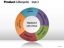 Ppt Style Product Lifecycle Style 2 Powerpoint Presentation Templates