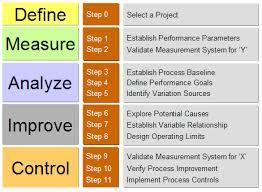 Six Sigma Dmaic Process Performance Goals Project Steps