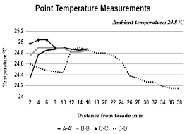 Buildings Free Full Text Heat Stress Pattern In