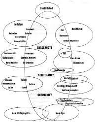 Jainism And Hinduism Venn Diagram Judaism And Hinduism Venn Diagram Rome Fontanacountryinn Com