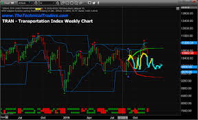 Transportation Index Chart Transportation Index Likely To Slip Suggests Stock Market