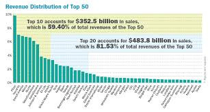 Top 40 Charts 2011 Chart Top 50 Global Drug Companies By Sales In 2011