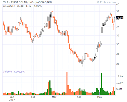 Profitspi Stock Chart Peter Pan Alerts Watch 11 5 12