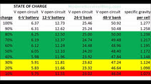 Battery System State Of Charge 6 Volt To 48volt Table Or Chart