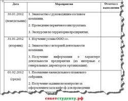 Образец заполнения дневника по практике Примеры заполнения Образцы  образец заполнения дневника по практике