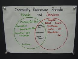 A Venn Diagram Tracks Which Of The Following Venn Diagram Of Community Businesses That Provide Goods And