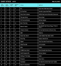 Ard Talk Bout The Music Mtv Chart Attack 172 14 May 2011