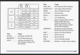 linode lon clara rgwm co uk 1995 blazer fuse diagram 1995 chevrolet blazer fuse box schematics wiring diagrams • 1998 chevy blazer fuse box wiring