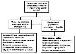 Система управления качеством Википедия Структура и функции управления качеством в масштабе компании