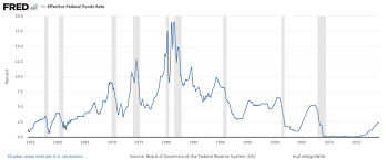 Real Fed Funds Rate Chart Federal Funds Rate Wikipedia