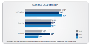 25 Amazing Statistics On How Consumers Shop For Cars V12