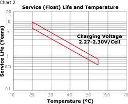 12v Battery Life Chart High Capacity Battery Malaysia