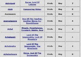 Pandit Sethuraman Numerology Chart Hindu Names Numerology Calculator Hindu Numerology Names