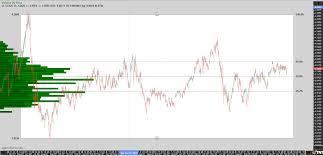 Corn Futures Price Chart Chart View Cbot Corn Futures By Jeff Gilfillan Phillipcapital