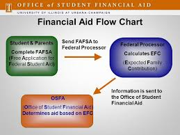 Efc Chart Financial Aid Flow Chart Information Is Sent To The Office
