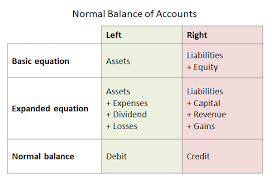 Accounting Debits And Credits Chart Normal Balance Of Accounts Double Entry Bookkeeping