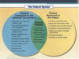 The Federal In Federalism Venn Diagram Answers Venn Diagram Federalism Under Fontanacountryinn Com