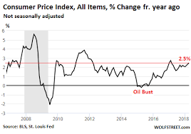 Consumer Price Index Rises 2 5 Fastest Since February 2017