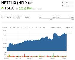 Tesla Stock Quote Simple Netflix Stock Quote Unique The 48 Reasons Amazon Tesla And Netflix