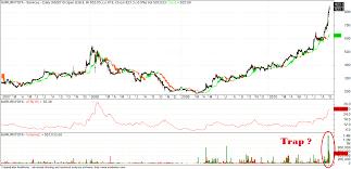Ing Vysya Share Price Chart Karur Vysya Bank Forex Rates Karur Vysya Bank Toll Free