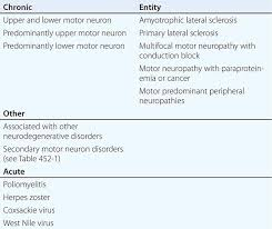 amyotrophic lateral sclerosis and other