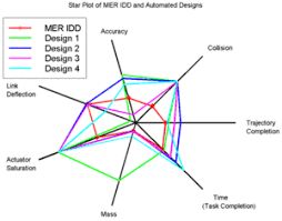 Radar Chart Excel Example Radar Chart Wikipedia