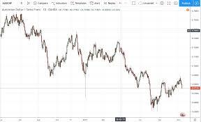 Audchf Chart Live Australian Dollar To Swiss Franc Chart