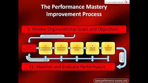 Performance Improvement Process Flowchart