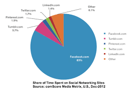 Chart On Social Media Social Media And Brands 10 Charts You Need Heidi Cohen