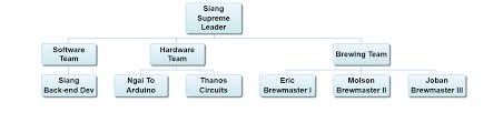 Dynamic Organization Chart Jquery Css Org Chart Google Visualization Org Chart Organization