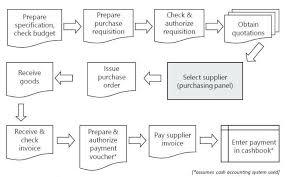 Sample Purchasing Process Flow Chart Accounting Process Flowchart Pdf Bedowntowndaytona Com