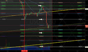 Uso Chart 60 Min Crude Oil Concept Chart 1146 Pm May 5 Fx Usoil Wti Uso
